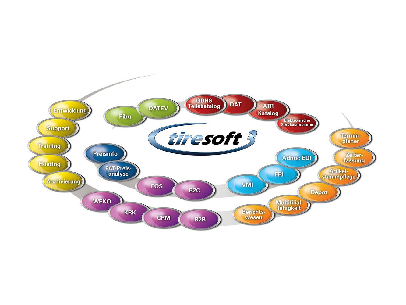 ERP Tiresoft 3